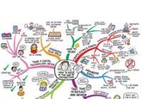 Myšlenkové mapy pro každý den - hledám práci